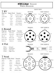 round trailer wiring annavernon 7 round trailer wiring diagram nilza net