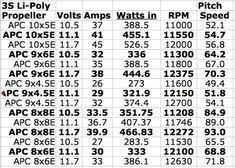 Apc Propeller Chart 9 Best Desk Top Images Chart Volt Ampere How To Run Faster