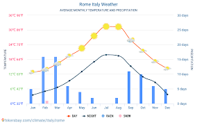 Rome Italy Weather 2020 Climate And Weather In Rome The