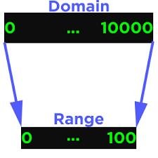 D3 Js Scales Dashingd3js Com