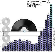 Vinyl Record Sales Chart Free Music Streaming Has Increased Vinyl Sales Over 5x