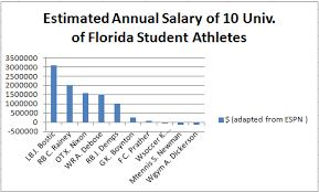 athletes deserve high salaries essay similar articles