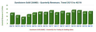 Sandstorm Gold Chart Gold Is Shining Again So Is Sandstorm Gold Sandstorm Gold