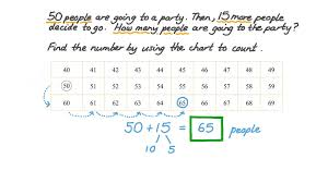 Count By 50 Chart Adding Two Numbers Up To 99 By Counting On