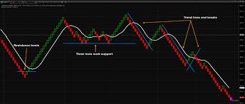 Crude Oil Renko Chart Renko Charts