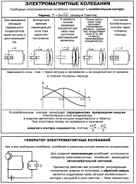 Контрольная работа № по теме электромагнитные колебания и волны  Контрольная работа по физике 11 электрические колебания и волны