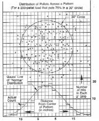 Shotgun Spread Pattern Chart Shotgunworld Com Pattern Science Questioned