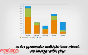 Create Simple Bar Chart Using Php Gd Library Hybrid Mobile