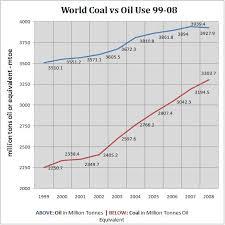 World Coal Price Chart Business Insider