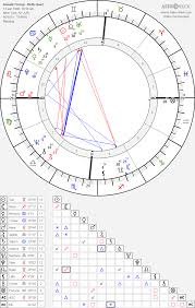Donald Trump Birth Chart Horoscope Date Of Birth Astro