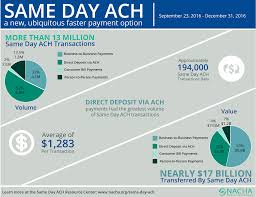 Ach Chart Same Day Ach Requires Ai Powered Fraud Protection Fico