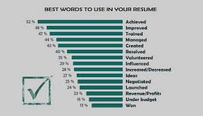15 Best And Worst Words To Use In Your Resume | Impressive Resumes  pertaining to Action