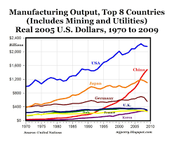 Manufacturing Output Carpe Diem U S Manufacturing More Output Fewer Workers