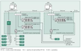 Автоматизированная система управления технологическим процессом  Рисунок 1 1 структурная схема АСУ ТП УПВСН