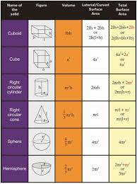 10th Class Math Formulas List And Important Formulas For
