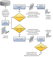 Chart Of Accounts In Oracle Apps R12 Query Define Financial Reporting Structures Chapter 3 R12