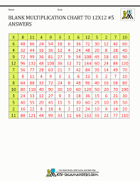 Multiplication Chart Worksheet Printable Tables For Class Free ...
