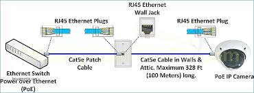 cat5e wiring diagram wall jack kanvamath org Basic Outlet Wiring Diagrams beautiful network socket wiring diagram everything you