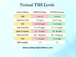 Normal Tsh Levels