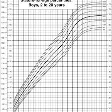 Cdc Percentile Chart For Babies Stature For Age Percentiles Boys 2 To 20 Years Cdc Growth