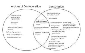 Federalist And Anti Federalist Venn Diagram Senate Vs House Of Representatives Venn Diagram New Federalism Venn