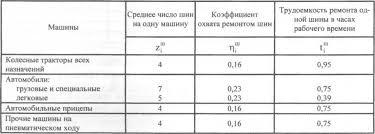Расчет общей трудоемкости производственной программы Распределение общей трудоемкости производственной программы по видам работ и месту их выполнения