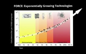 scalometer singularity force exponentially growing technologies from diamandis kurzweil png