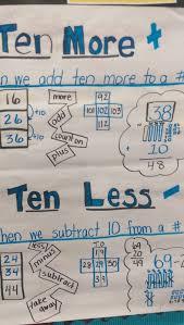 10 More 10 Less Anchor Chart Helpful Links The Motivating Teacher