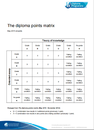 home us extended essay guide libguides at zurich the diploma points matrix