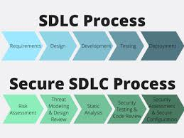 What Is Sdlc A Secure Sdlc With Static Source Code Analysis Tools