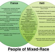 Compare American And French Revolution Venn Diagram Lesacj08 Revolutionary Connections The French And Haitian