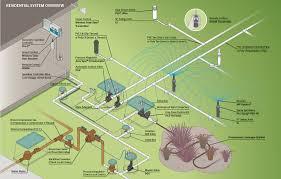 Underground Sprinkler System Design Software Hla 6617 Managing Pressure In The Home Irrigation System