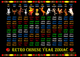 Chinese Element Year Chart Retro Chinese Zodiac Poster Years 1852 To 1935 Zazzle Com