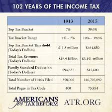 Taxable Income Chart 2015 102 Years Of Taxation Chart Shows How Out Of Control The