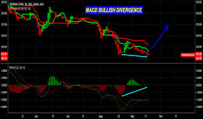 Moving Average Convergence Divergence Macd Technical