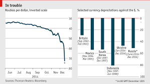 Russian Ruble Chart Daily Chart Russia Crushed Graphic Detail The Economist