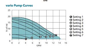 Taco Pump Flow Chart Bg100 Taco 007 Heating Help The Wall