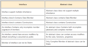 Abstract Class vs Interface :: Code In PHP