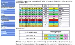 Ghana Lottery Chart You Can Predict Lottery Numbers Brazilian Mathematician