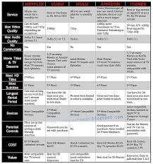 Streaming Tv Comparison Chart Streaming Services Comparison Chart 10 Best Images Of