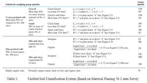 Unified Soil Classification System Symbol Chart Classification Of Soils According To The Unified Soil
