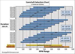 Torque Conversion Chart Best Of Selecting A Torque Converter