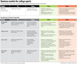 should college athletes be paid college com