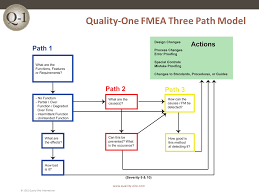 process failure modes and effects analysis fmea failure mode and effects analysis quality one