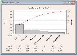Pareto Chart Asq Pareto Chart With Minitab Professional Resume Cv Maker