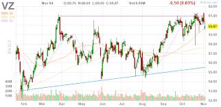 3 Big Stock Charts For Tuesday Verizon Mcdonalds And