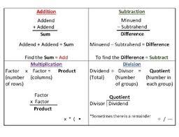 Math Operations Chart Math Operation Vocabulary Chart