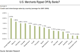 Interchange Fees Chart Chart Of The Day Bank Credit Card Fees Induce Big Antitrust