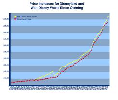 Disney World Ticket Price Chart
