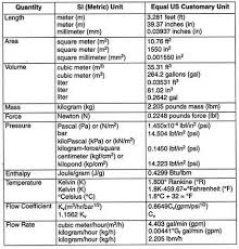 Metric To Us Customary Conversion Chart Unit Conversion Chart Measurement Conversion Chart Unit